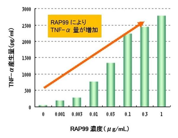RAP99によりTNF-α量が増加