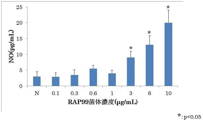光合成細菌RAP99菌試料溶液によるNOの産生作用