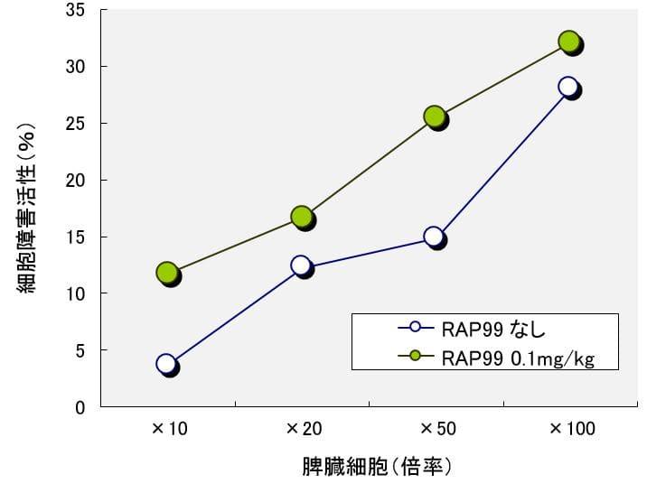 光合成細菌RAP99菌試料溶液0.1mg/kgにおけるNK細胞活性の誘導