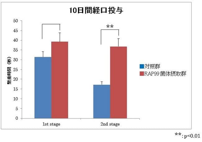 光合成細菌RAP99菌試料の10日間経口投与による抗疲労作用