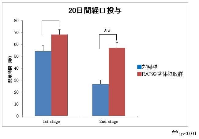 光合成細菌RAP99菌試料の20日間経口投与による抗疲労作用